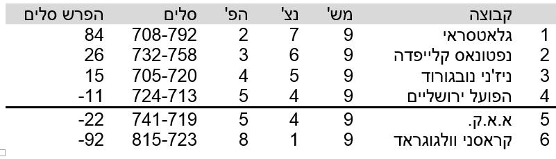 טבלה ירושליים 10.12