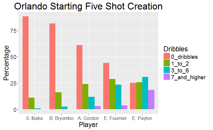 orlando-starting-five-shot-creation