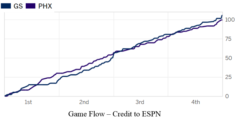 game-flow-gsw-pho